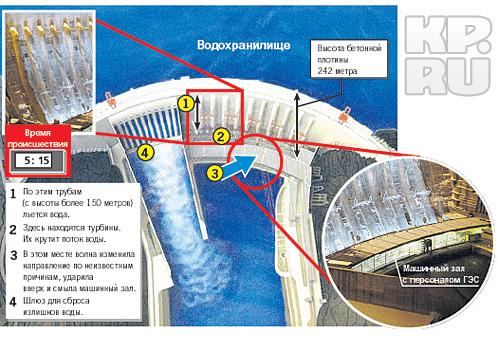 Саяно-Шушенская ГЭС, схема